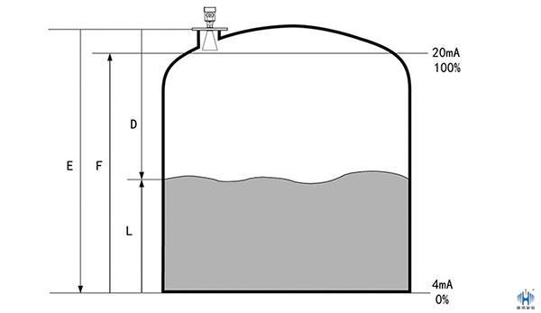 雷达液位计是什么检测方法?