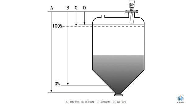如何看待导波雷达液位计实际液位与测量液位