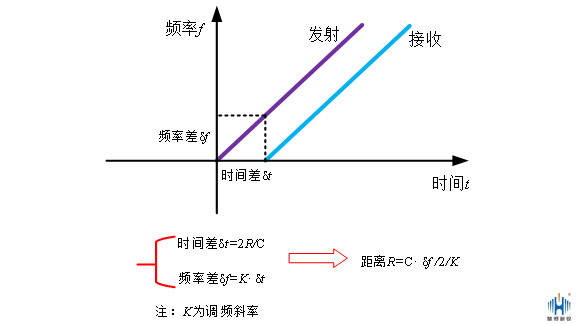 浅析调频连续波雷达液位计