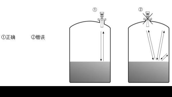 安装雷达物位计时容易忽视的细节——雷达物位计厂家科普