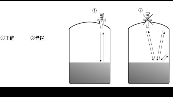 合理安装雷达液位计的注意事项—北京慧博新锐